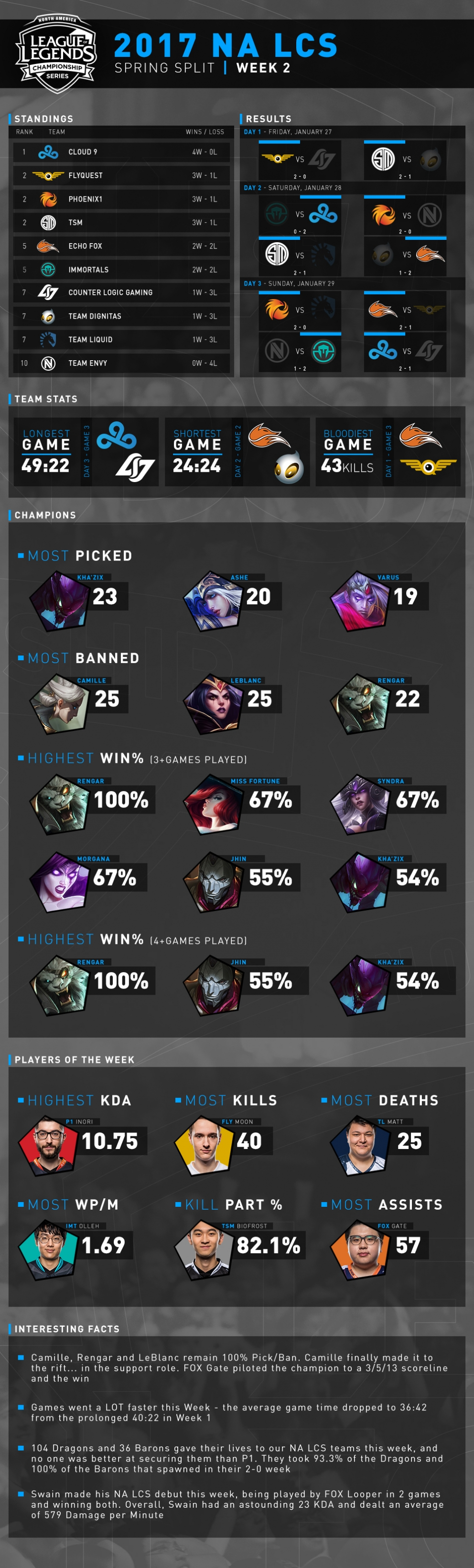NA LCS Infographic Week 2